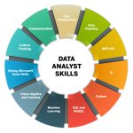 Chart listing the most popular data analyst skills
