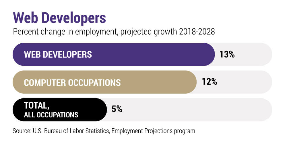 Web developers leading other occupations in change of employment