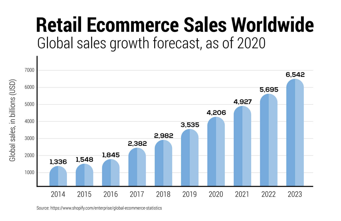Global e-commerce sales data projections