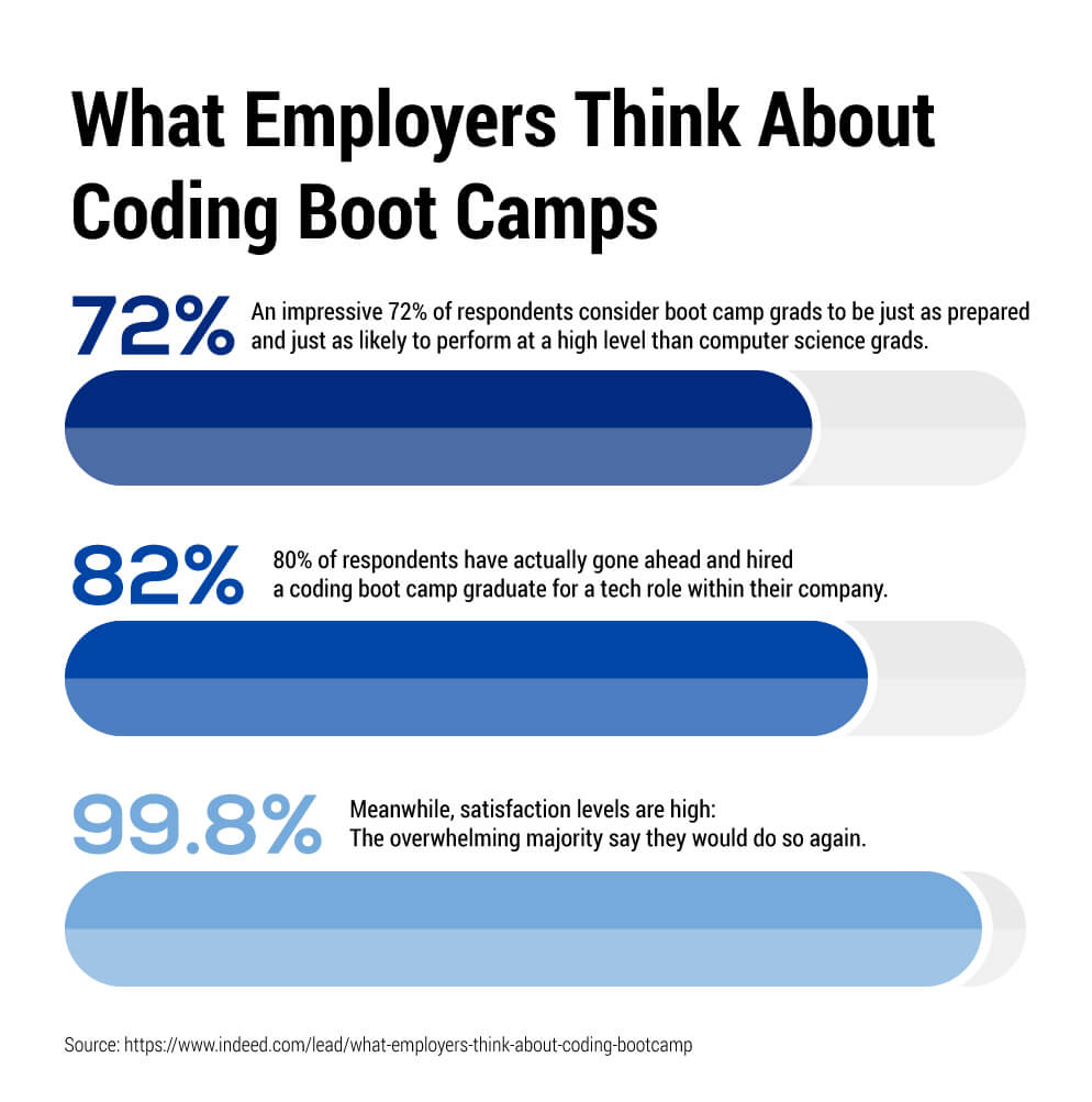 A graph showing what employers think about coding boot camps