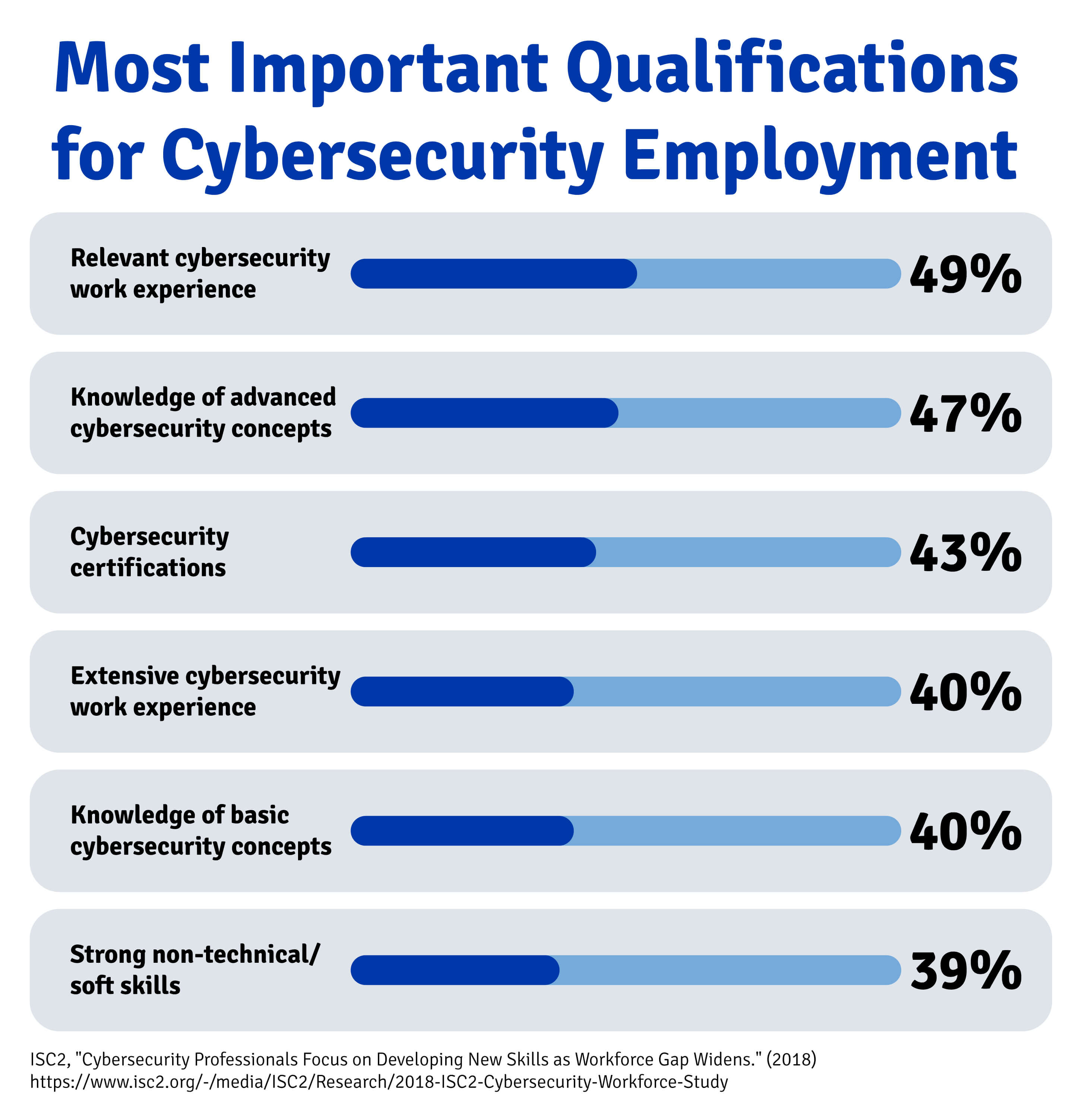 The most important qualifications for cybersecurity employment