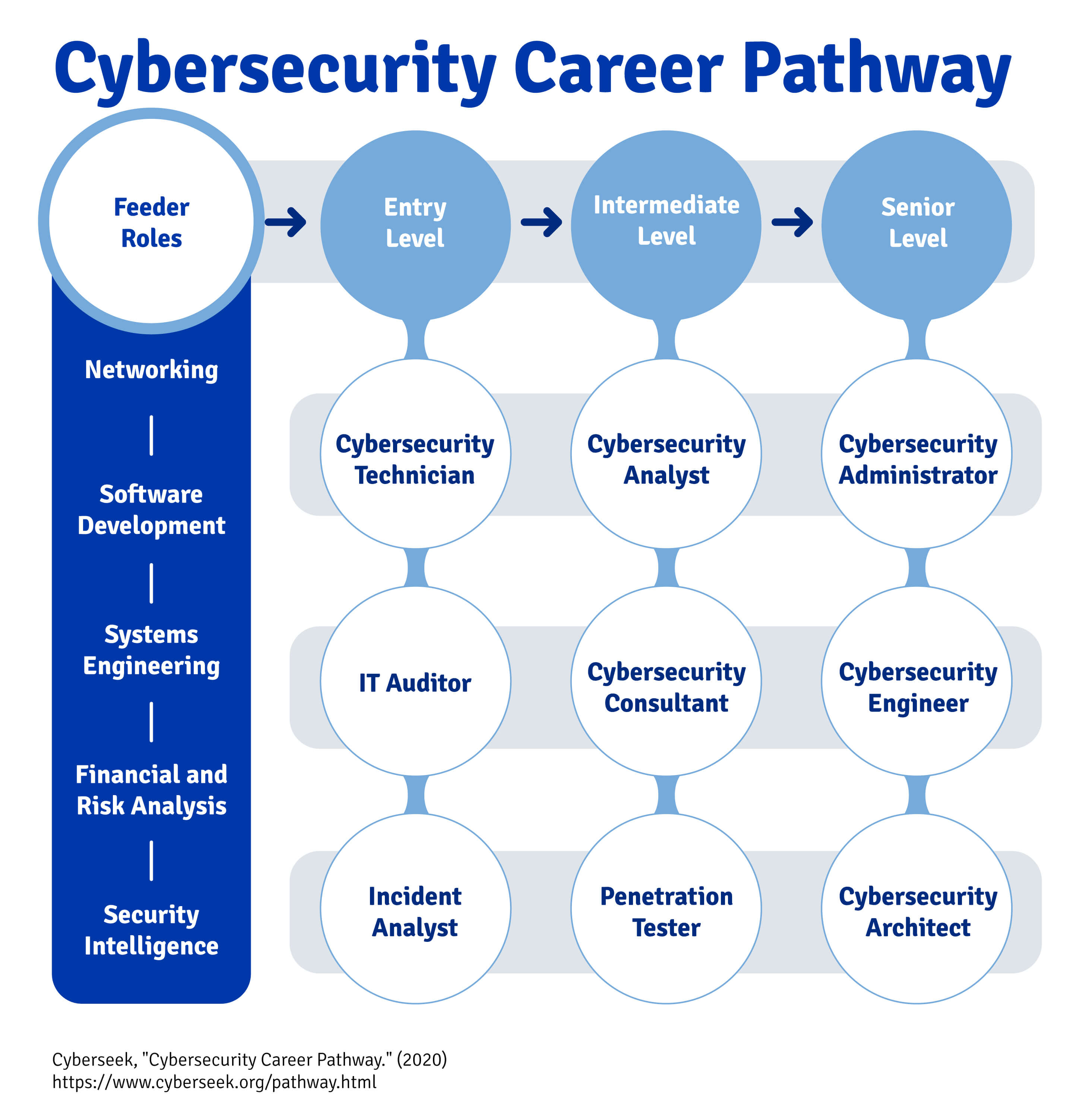 Chart that shows how to get into cybersecurity