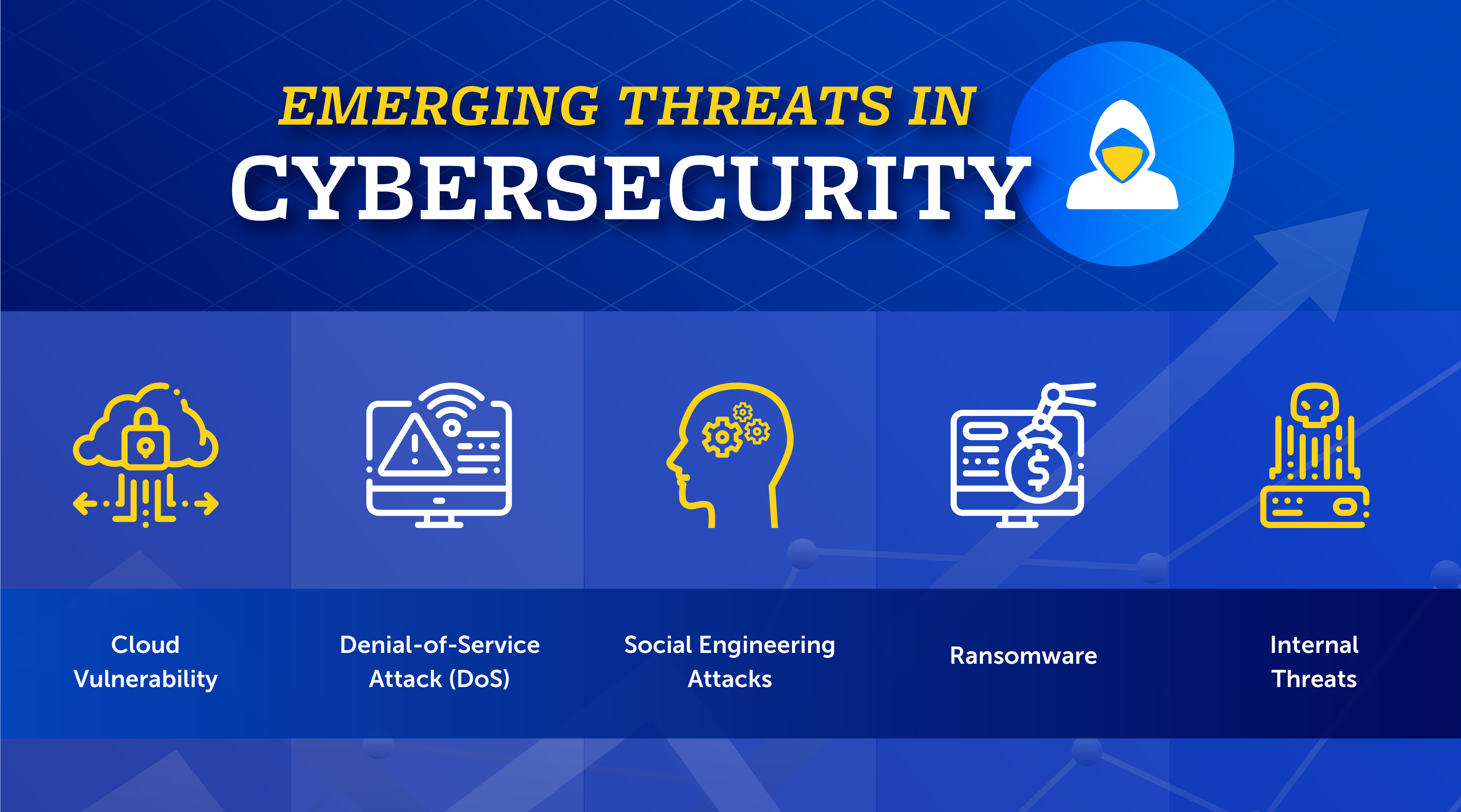 Top Cybersecurity Threats