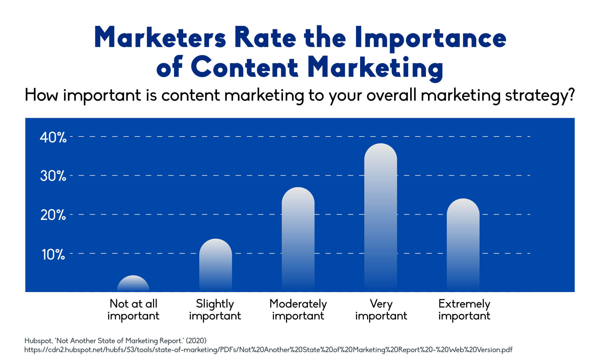 Marketers rate the importance of content marketing