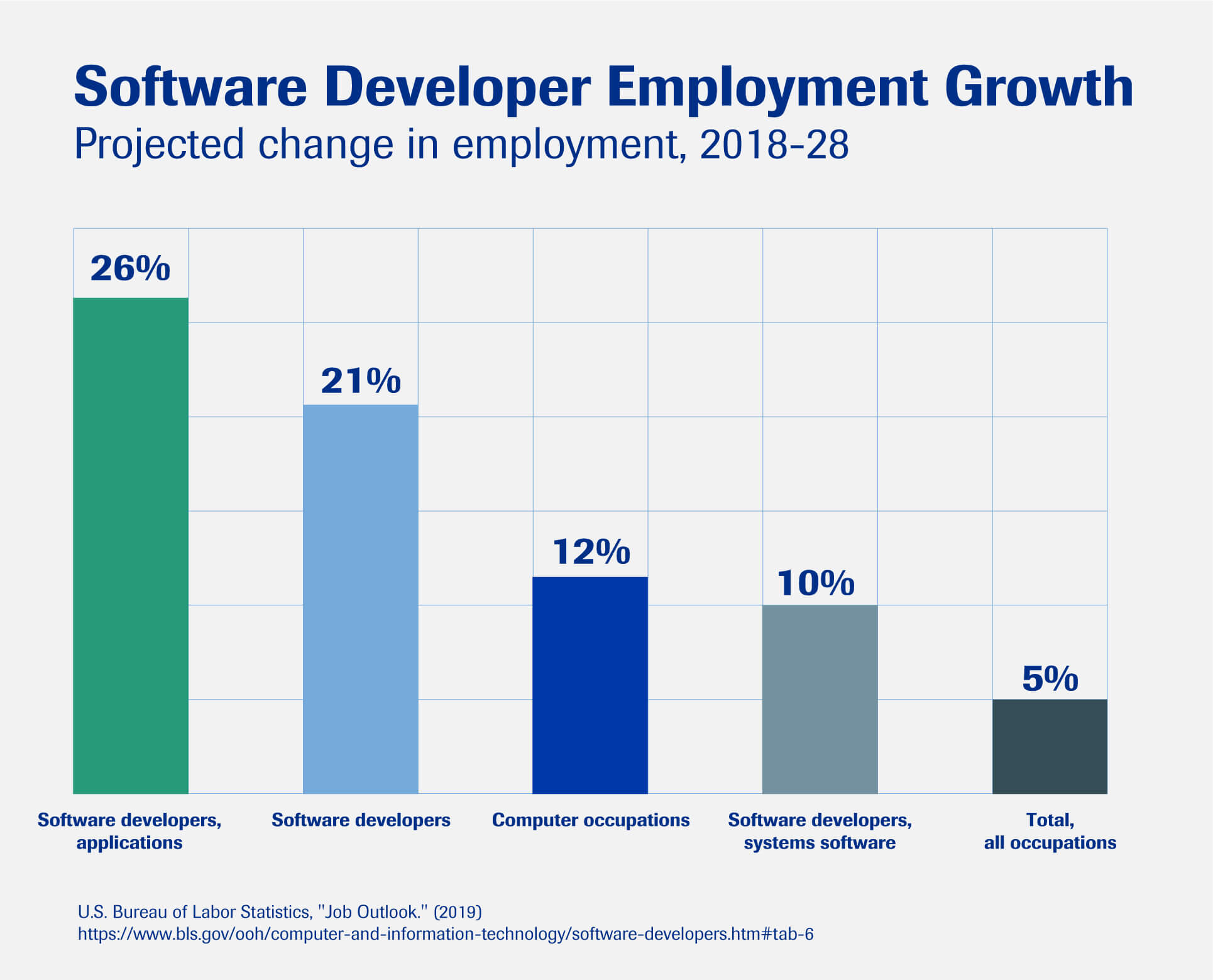 A chart showing the projected employment growth for software developers