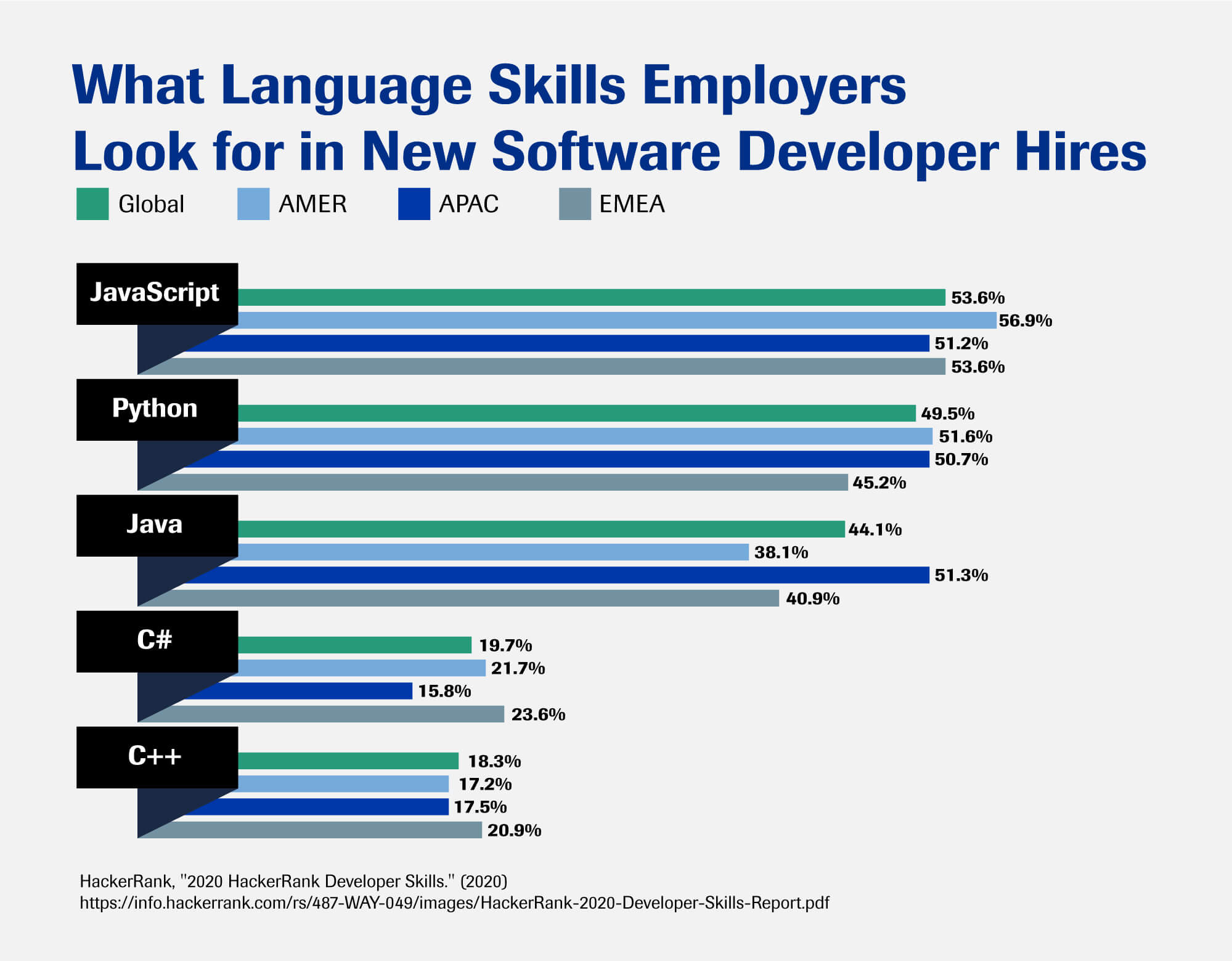 A graph showing the language skills employers look for in software developers