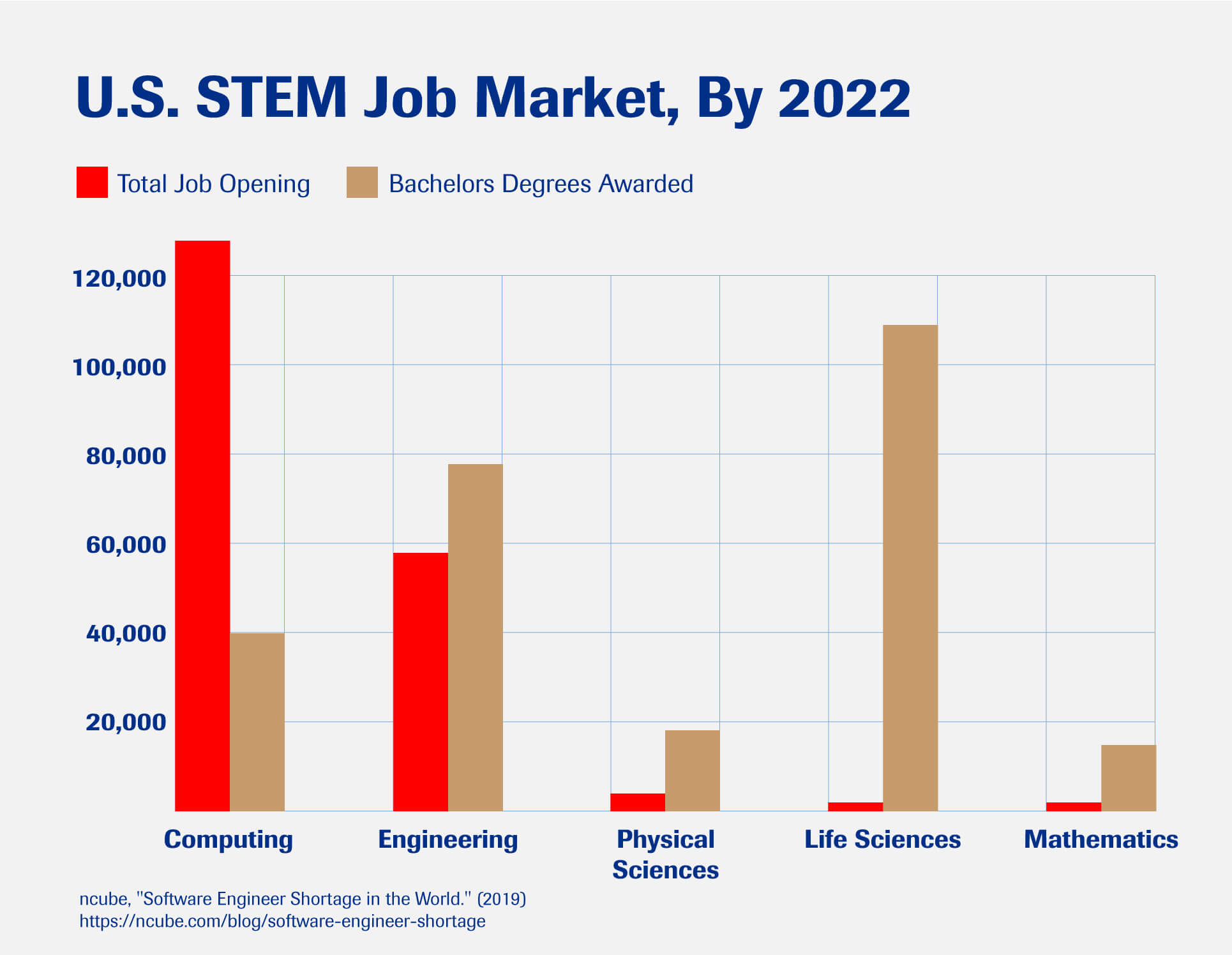 A chart showing the number of STEM job openings in the U.S. market compared to degrees awarded