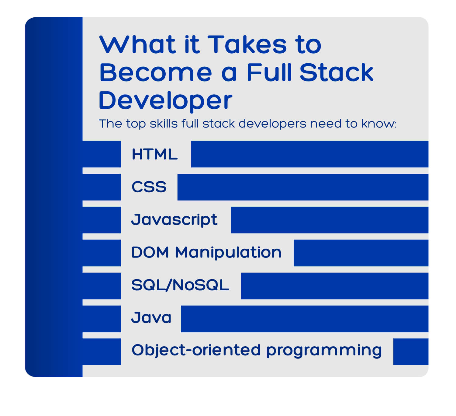 The skills you need to become a full stack developer