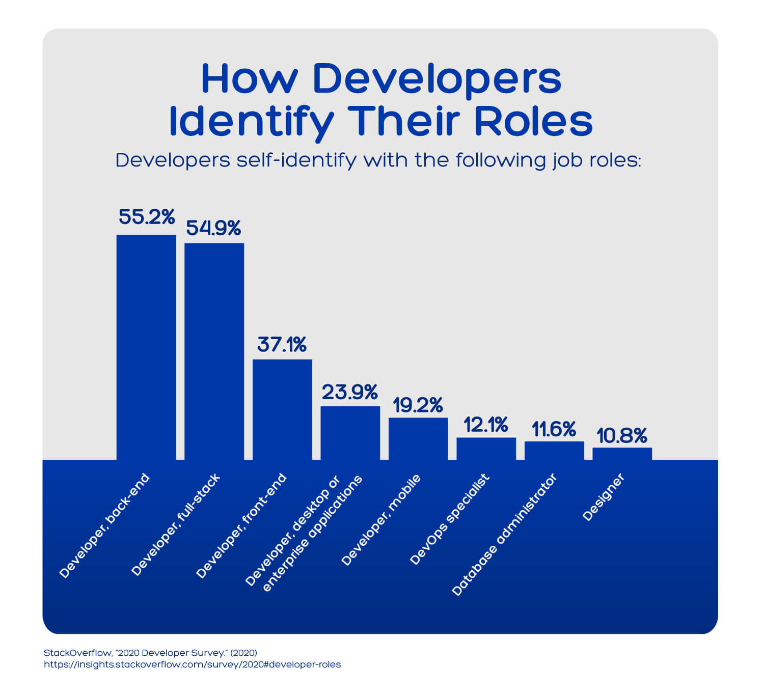 Chart showing the percentage of developers who identify as full stack developers