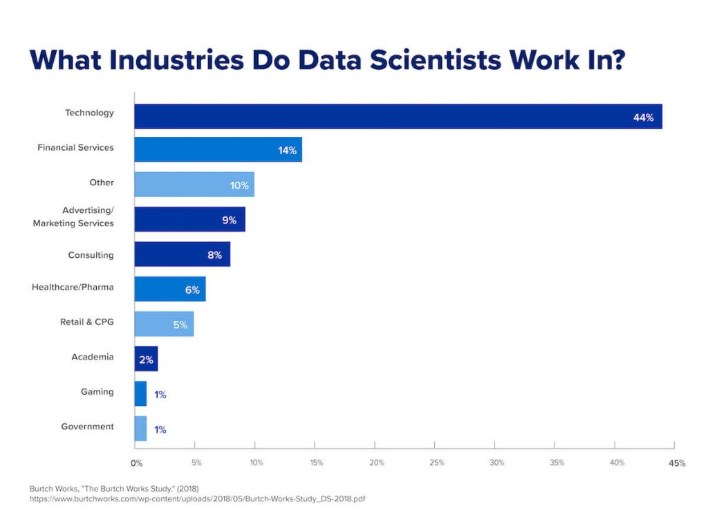 A chart that shows the distribution of data scientists broken down by industry.