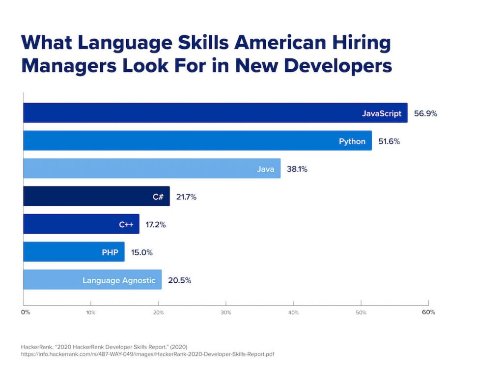 A graph that shows the top languages American hiring managers look for when hiring developers.