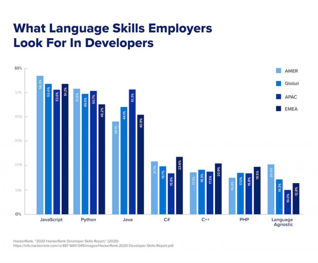 A chart that shows what skills employers look for in developers across the globe.