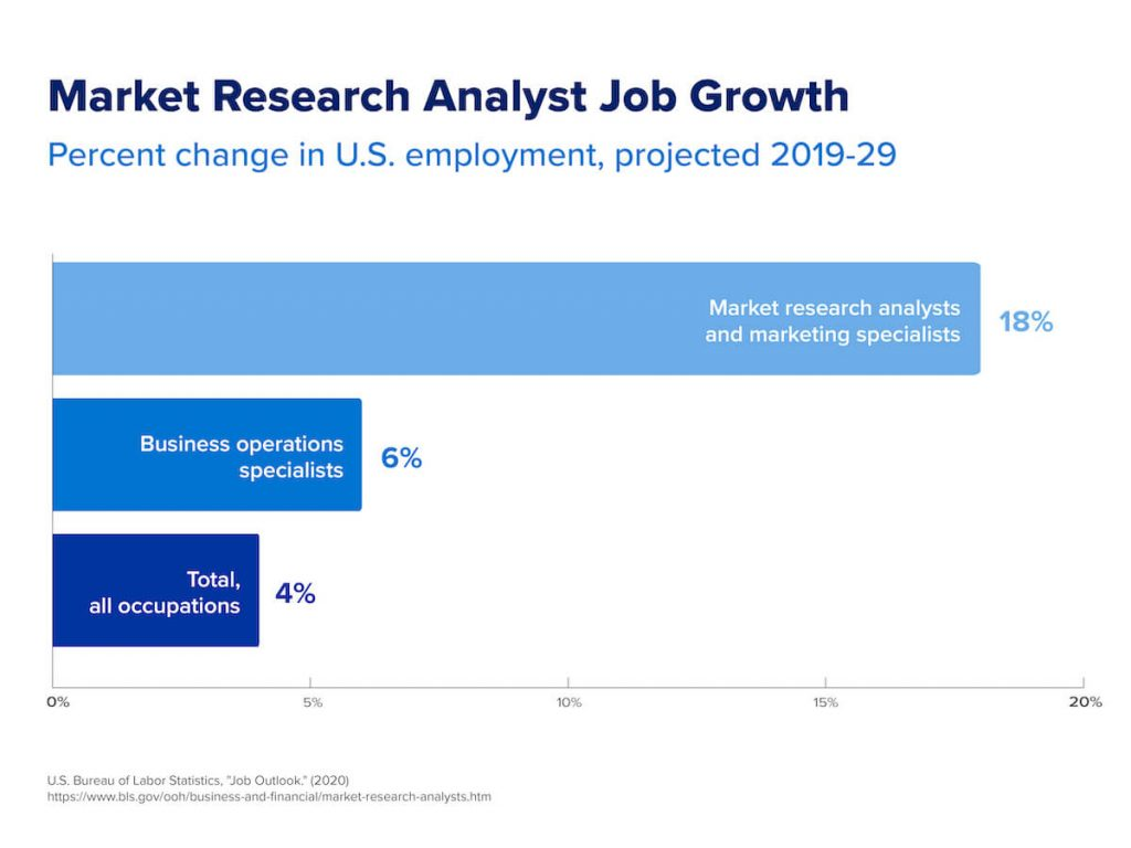 A graph that shows the projected job growth for market research analysts from 2019–2029
