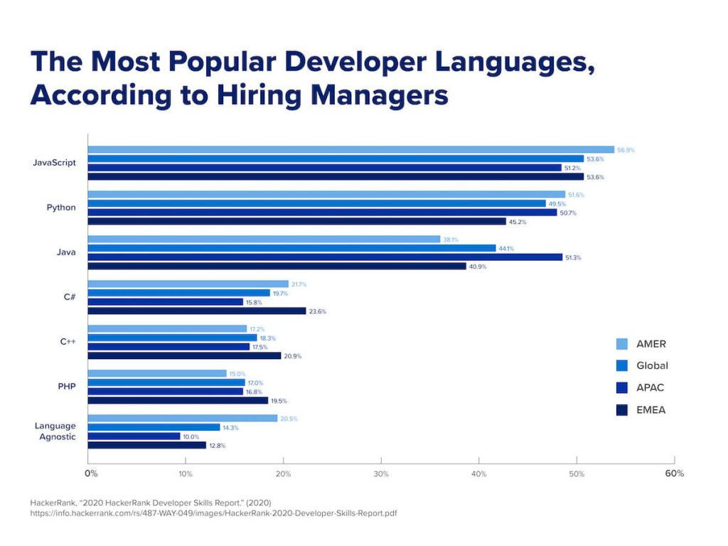 A chart that ranks the most popular developer languages, according to hiring managers.