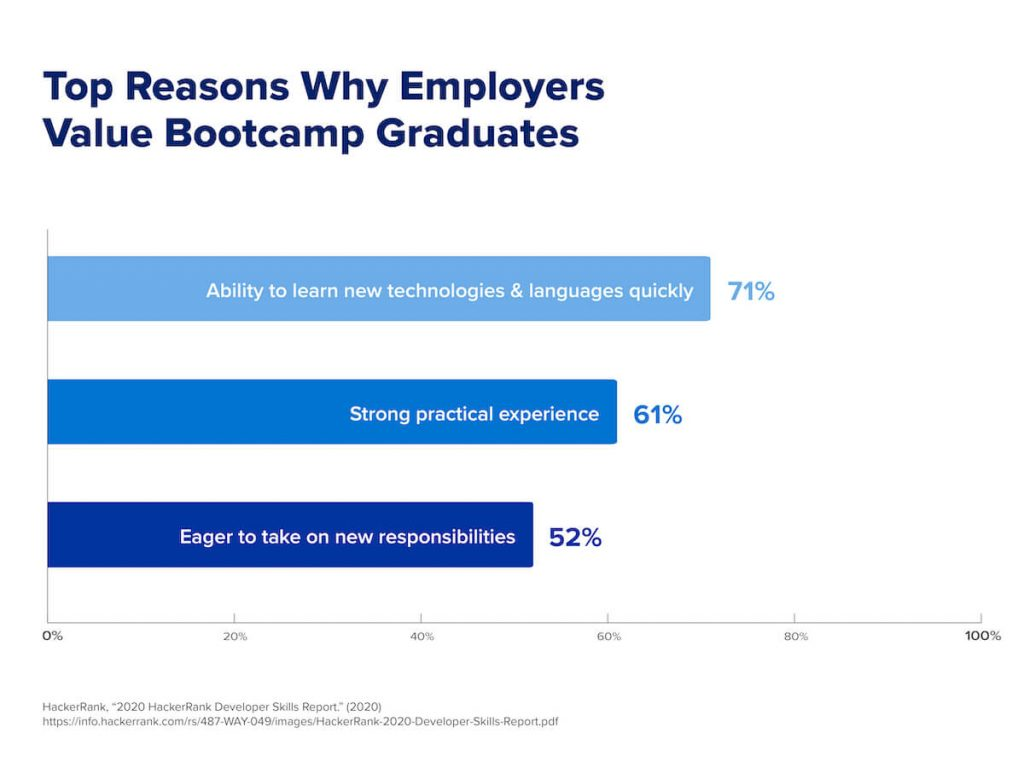 A graph that shows the top reasons why employers say they value successful bootcamp learners.