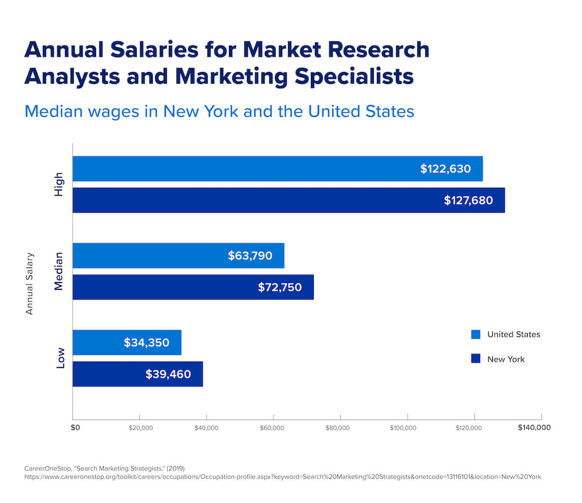 A chart that shows the median salaries for market research analysts and marketing specialists in both New York and the United States.