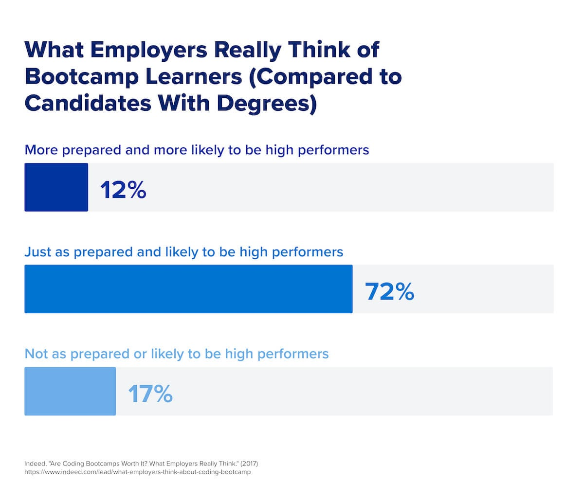 A chart that shows what employers really think of bootcamp learners.