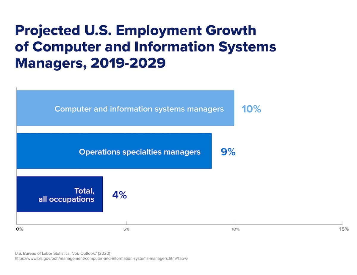 A graph showing the projected employment growth of computer and information systems managers in the U.S. from 2019–2029.