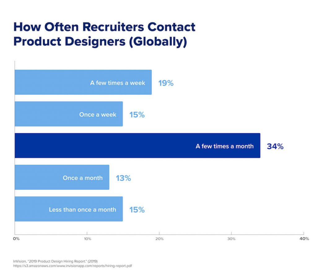 A chart that shows how often recruiters contact product designers globally.