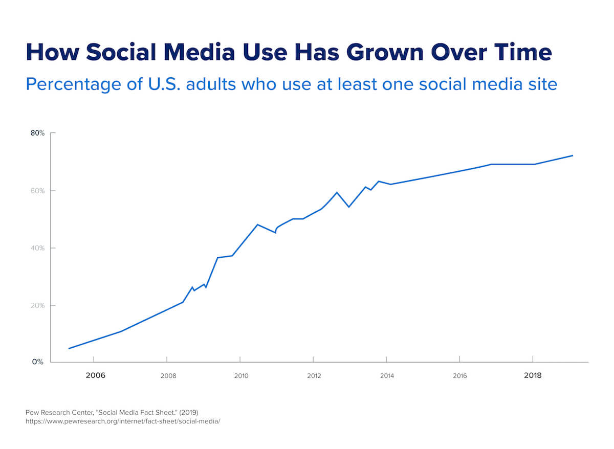 A chart that shows how social media use has grown from 2005–2019.