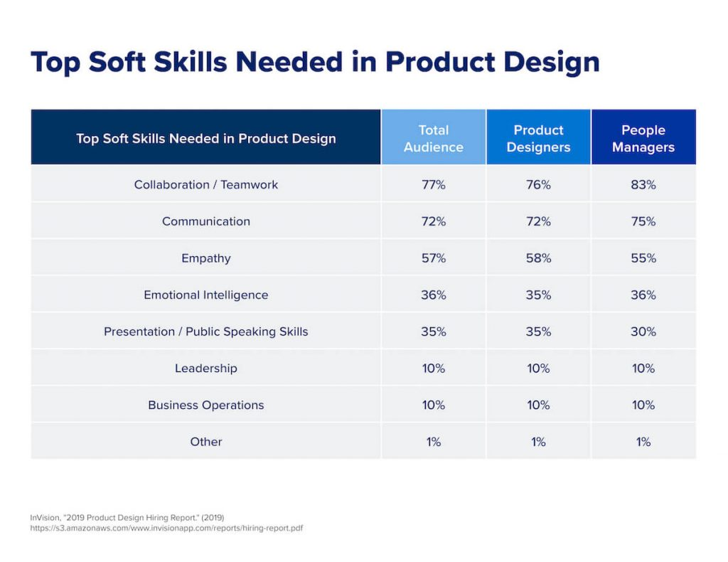 A chart that shows the top soft skills needed by product designers.