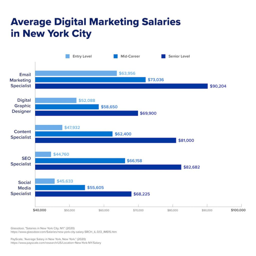 A chart that shows the average salaries that entry level, mid-career, and senior level digital marketing roles earn.