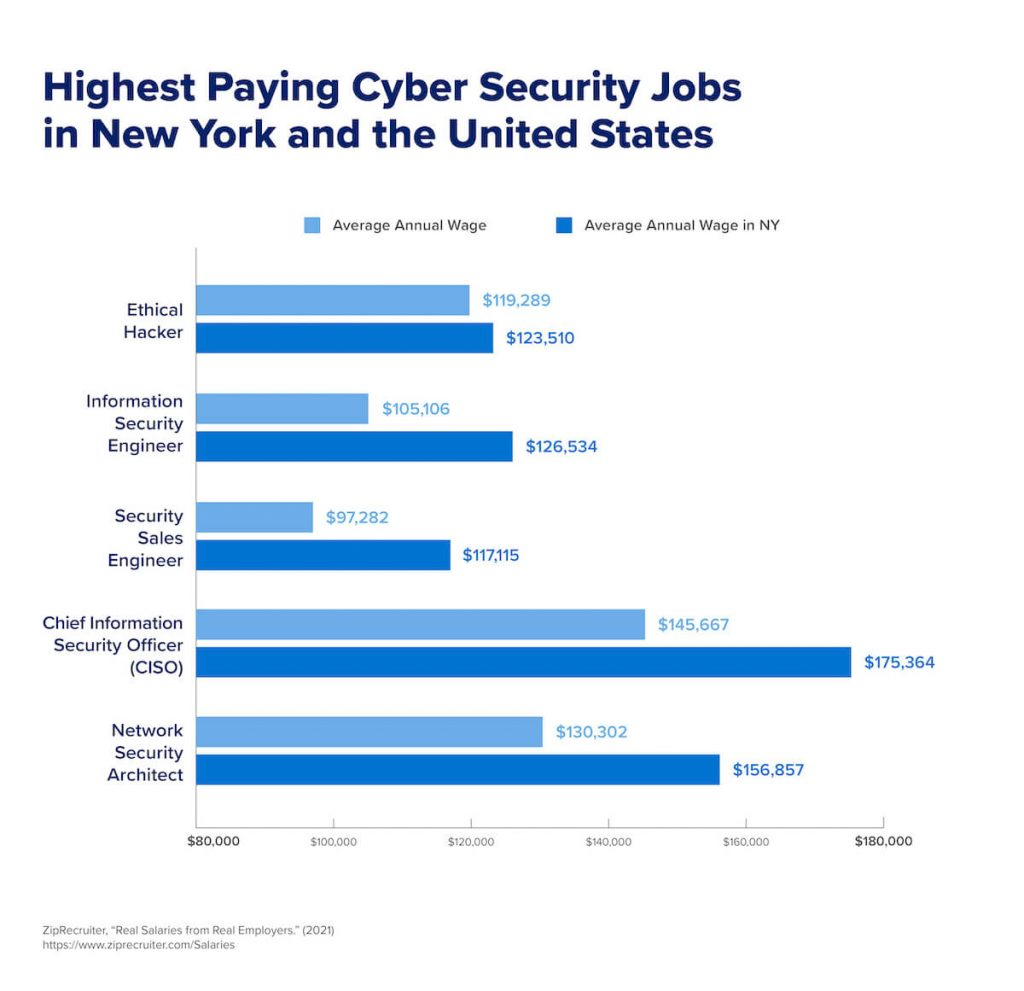 A chart that shows the highest- paying cyber security jobs in New York City and in the United States.