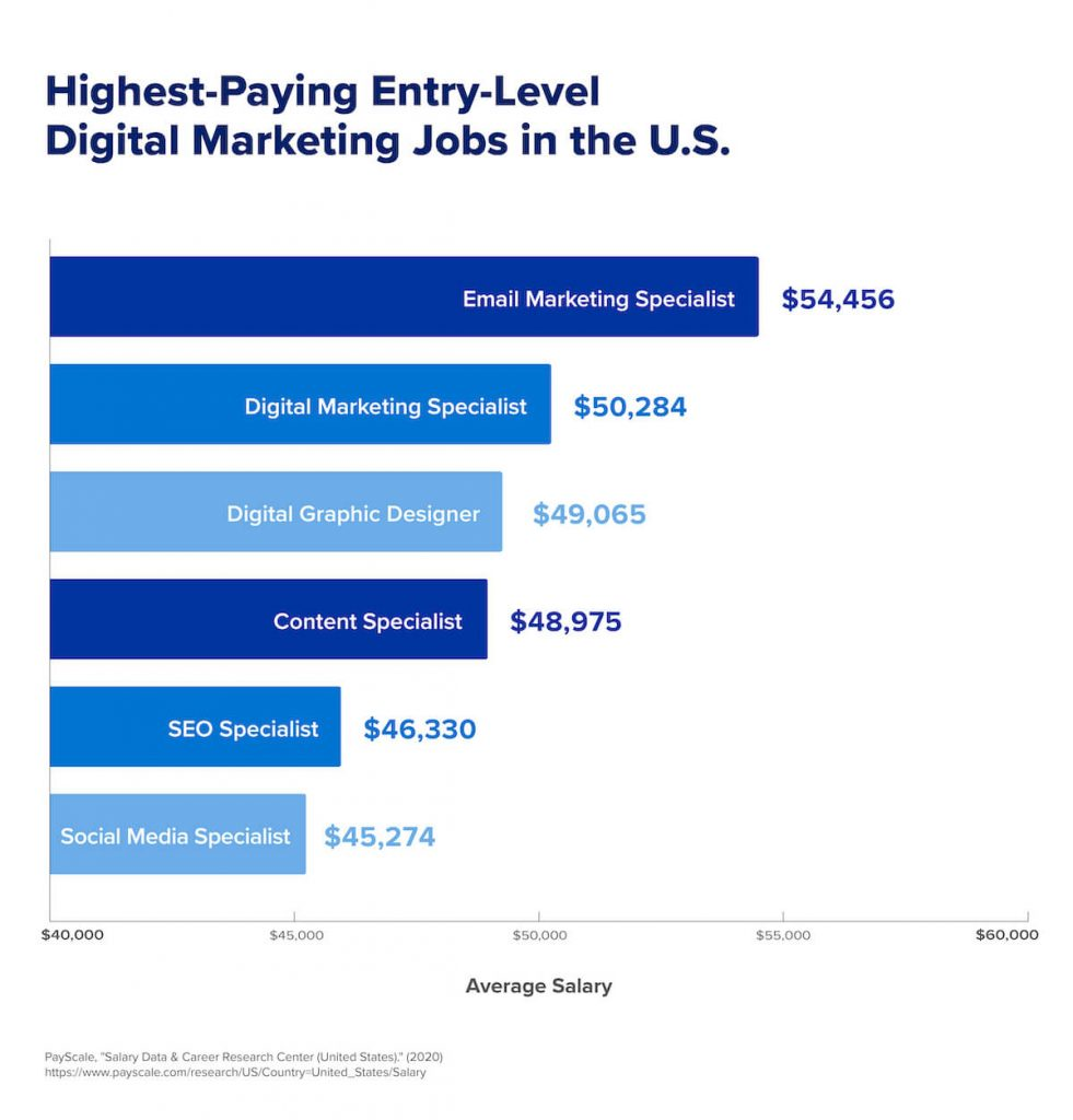 A chart that shows the highest-paying entry-level digital marketing jobs in the U.S.