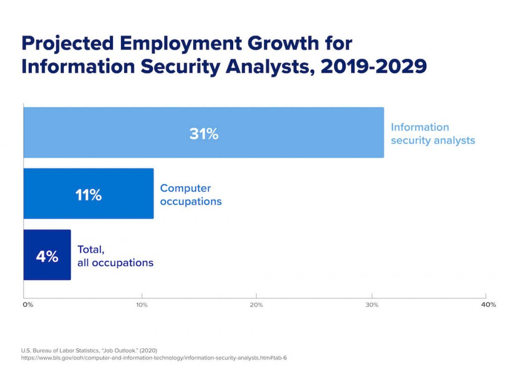 A graph that shows the projected employment growth for information security analysts from 2019-2029.