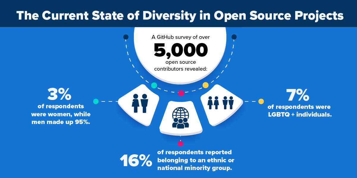 chart that shows the lack of diversity in open source projects