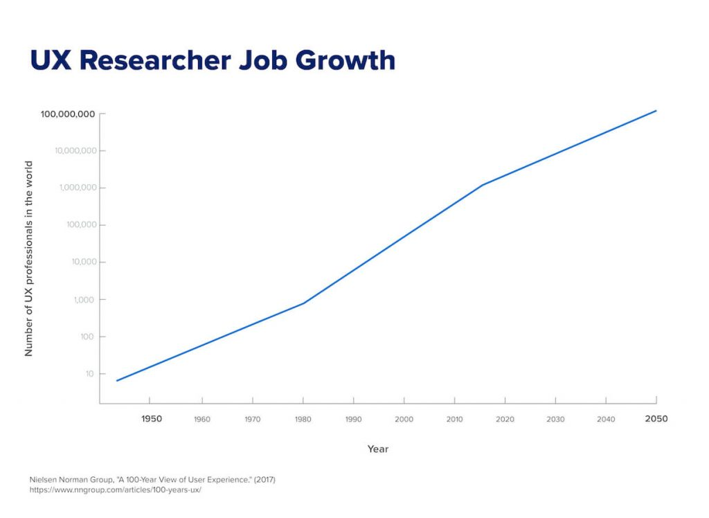 a chart highlighting projected job growth for UX researchers.