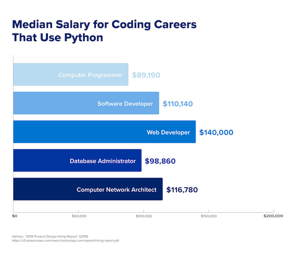A graph comparing the average salary data for job opportunities in Python according to the U.S. Bureau of Labor Statistics.