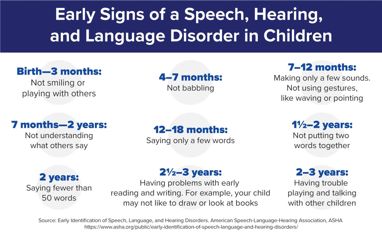 Chart with signs of speech, hearing, and language disorders in children