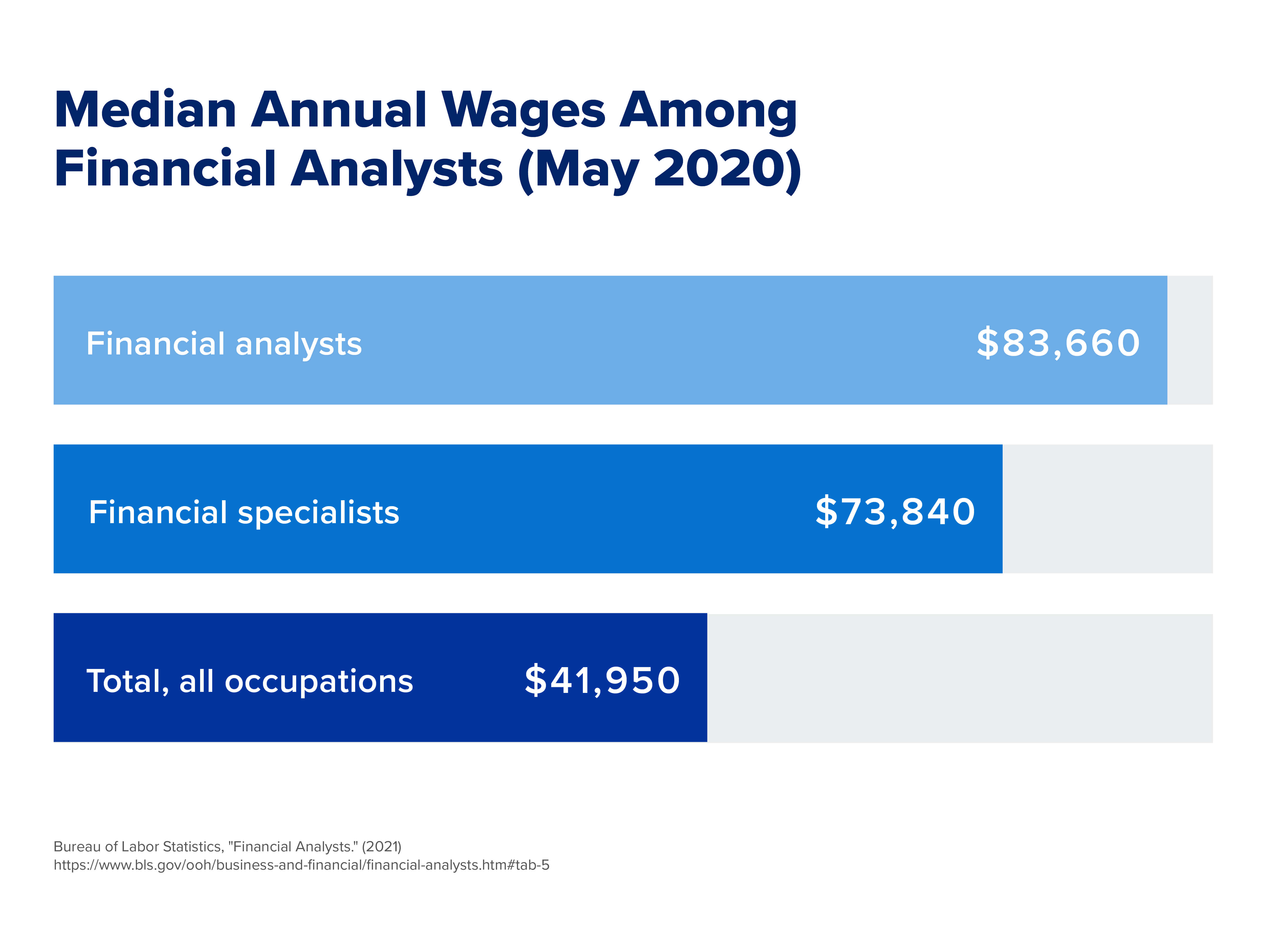 A chart comparing the median annual wages among financial analysts.