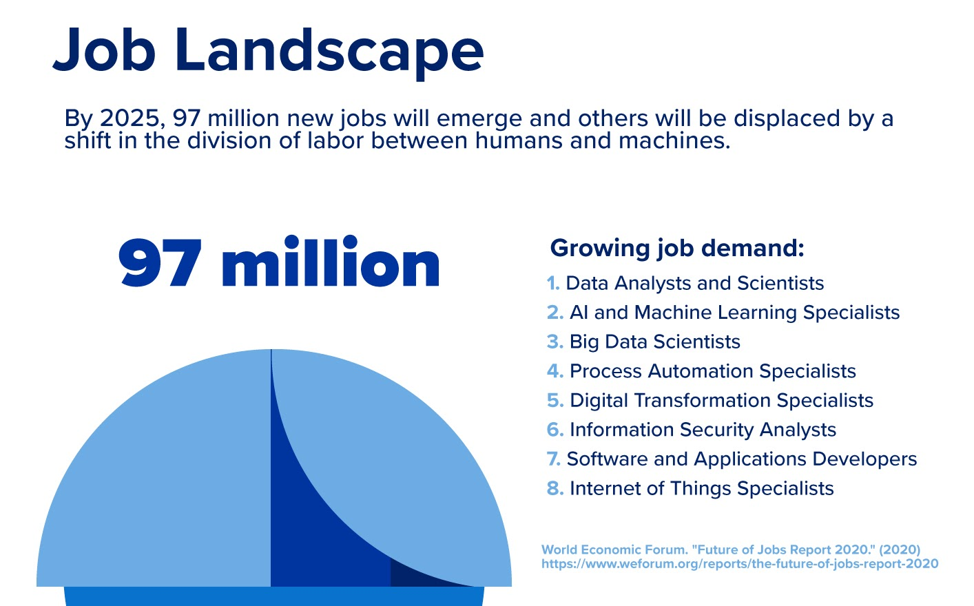 Graphic detailing the job landscape in data analytics