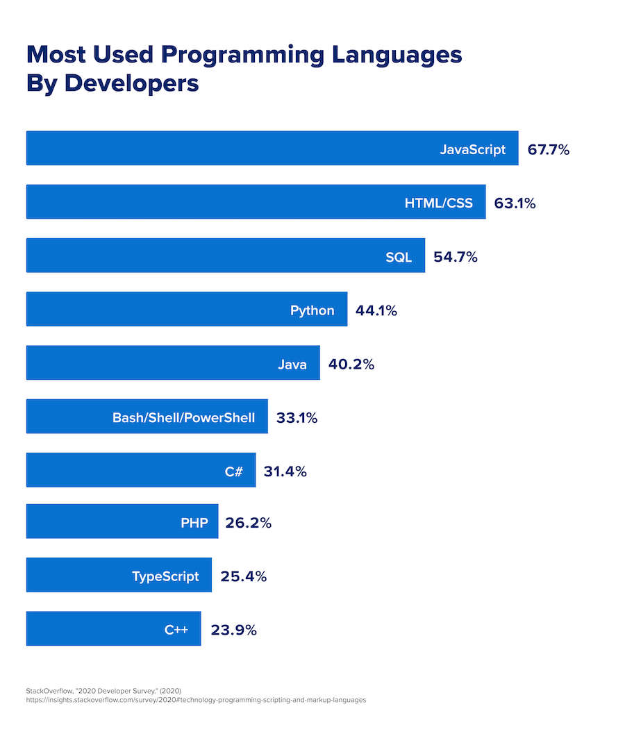 A bar graph that displays the most commonly used programming languages used by developers.