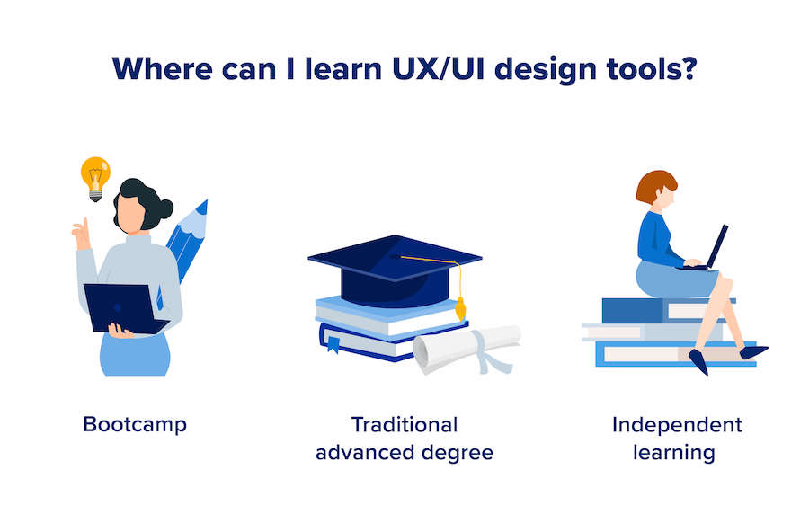 An image that highlights the 3 different options of where to learn UX/UI design tools.
